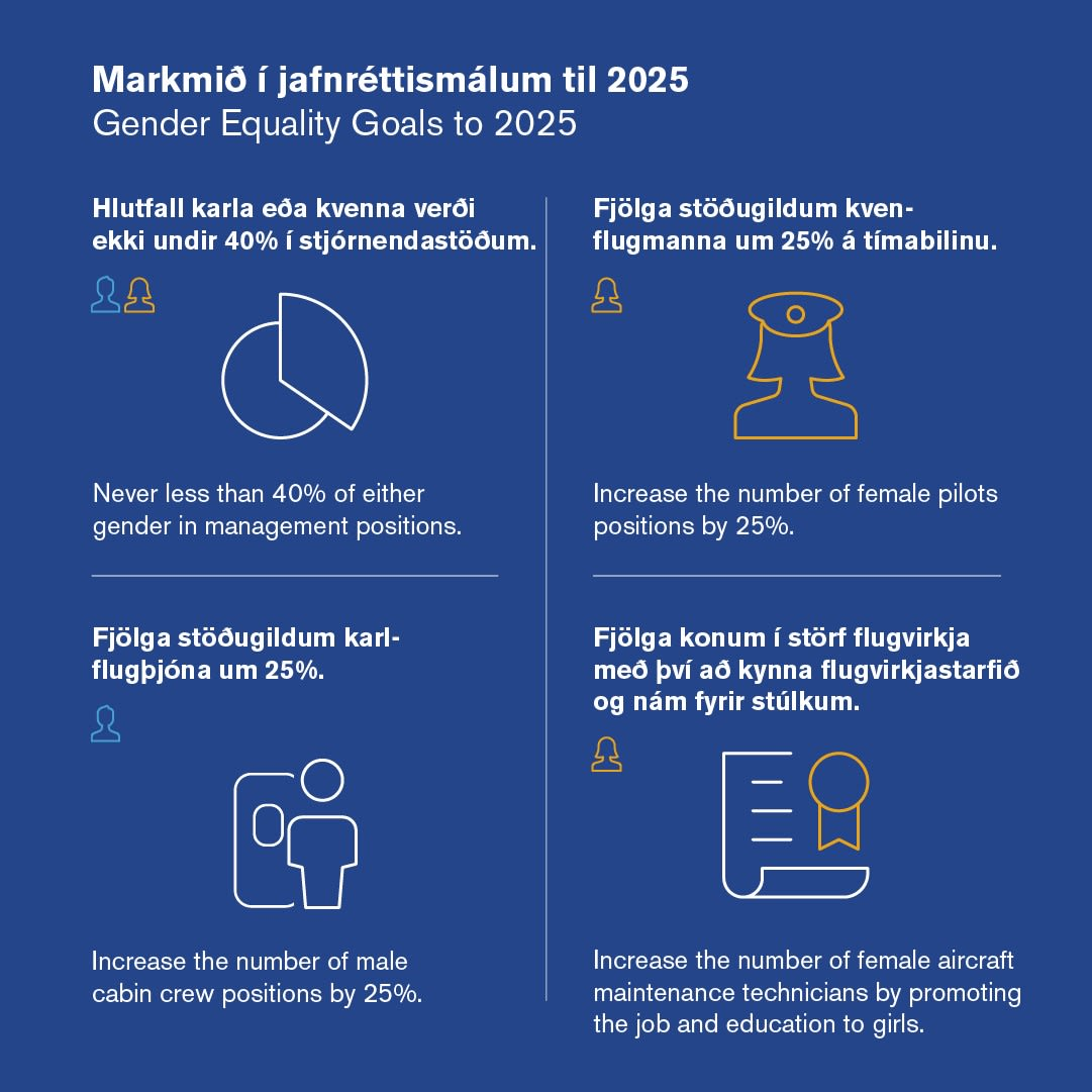 an infographic showing the four goals which Icelandair is committing to in term of gender equality in the workplace