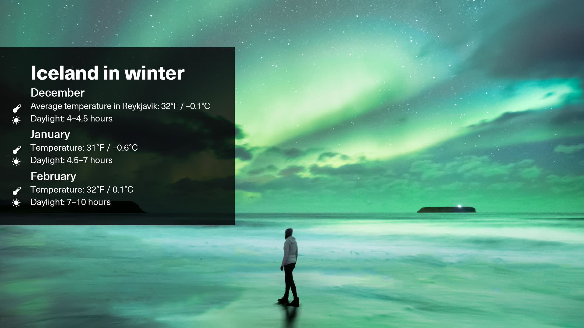 Winter weather displayed on a graphic illustrative image showing the temperature and daylight hours in December, January and February in Iceland